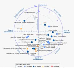 See Catalogic Software in Gartner's IT Market Clock: The time to act is now! #3rdwave