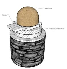 The Cob Oven Project: DIY Outdoor Kitchen/Pizza Oven: 5 - Sketching & Choosing How Big to Make the Oven