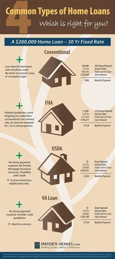 Common loan programs offered for home buyers including Conventional FHA USDA ( - - How To Buy A Home? Ideas of How To Buy A Home. - Common loan programs offered for home buyers including Conventional FHA USDA ( Home Buying Tip Ideas of Home Buying Tips Real Estate Career, Real Estate Business, Real Estate Tips, Real Estate Investing, Real Estate Marketing, Real Estate Buyers, Buying First Home, Home Buying Tips, Home Buying Process