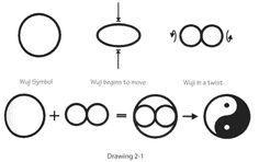 In a Taiji Symbol, o