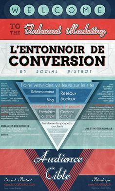 L'entonnoir de conversion - Inbound marketing #infographie #marketing