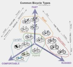 Image result for types of bike chart