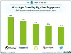 'It's The Only App We've Ever Seen With Higher Engagement Than Facebook Itself'