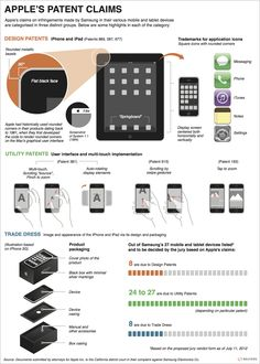 Apple's claims on infringements made by Samsung in their various mobile and tablet devices are categorized in three distinct groups: design, utility & trade dress. Today's graphics provides some highlights for each of the three categories. http://blog.thomsonreuters.com/index.php/apples-patent-claims-graphic-of-the-day/