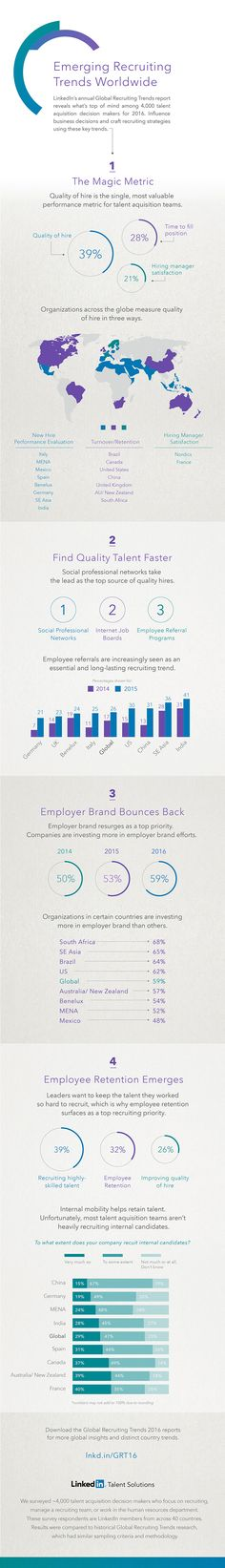 global recruiting trends 2016