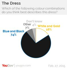 The overwhelming majority of Britons in the YouGov/BuzzFeed poll believe the dress is blue and black.   Young People Are Far More Likely To Think The Dress Is White And Gold - BuzzFeed News