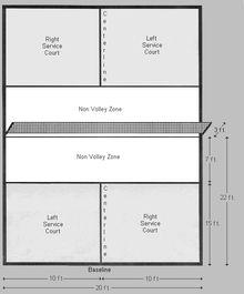 Badminton Court Dimension Diagrams, Size, Measurements ...
