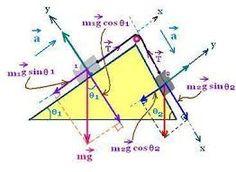 Resultado de imagen para inclined plane equations