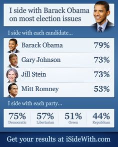Interesting result. I probably would vote Obama, but really I share the views of many of the top candidates.