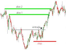Candlestick Chart, Stock Charts, Day Trader, Candels, Candlesticks, Marketing, Business, Books, Financial Charts