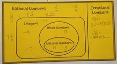 """$1 I use this Venn Diagram when teaching Real Numbers to my 8th graders. I photo copy it onto bright colored paper and they add it to their interactive math notebooks. After discussing the definitions of each set and writing those in set notation, students come up with examples to add. This really helps students visualize the overlap in sets. I love that """"ah-ha"""" moment when they realize that a given number falls in more than one box/ bubble and therefore lies in more than one set!"""