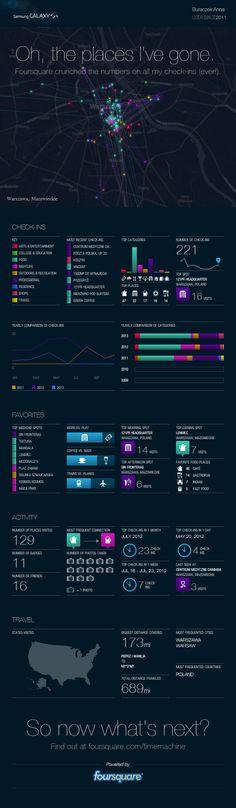 The Foursquare Time Machine