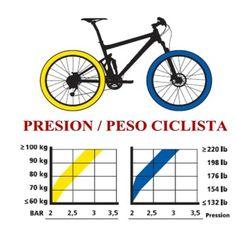 Presión de ruedas Bikes Direct, Mountian Bike, Cycling Tips, Fat Bike, Bike Rack, Bike Accessories, Tricycle, Mountain Biking, Motorcycles