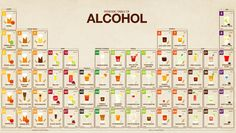 Infographic: The Periodic Table Of Alcohol Is The Ultimate Cocktail Primer