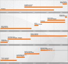 Graphic Design Timeline   Design History Timeline