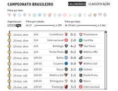 Situação dos Times no Campeonato Brasileiro