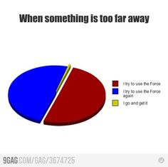 Having the Force would make my life so much better...
