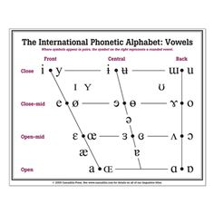 Classroom Ipa Chart   Linguistics    Ipa