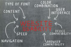 Website Usability Testing: What Things To Include And What Not To?