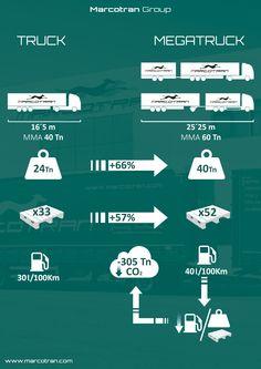 Truck & Megatruck. Diferencias entre los camiones y megacamiones.  Más capacidad, menos coste y menos contaminación por tonelada transportada. Estos son los vehículos que revolucionarán el transporte de mercancías por carretera