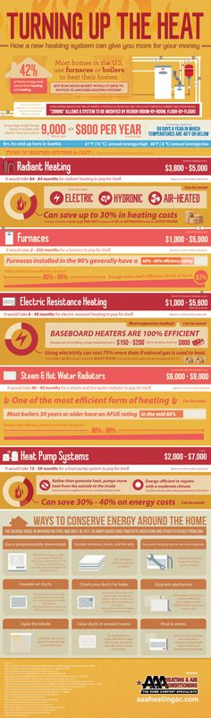 Turning Up the Heat [Infographic]
