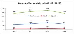 Communal Incidents in India 2011 - 2014