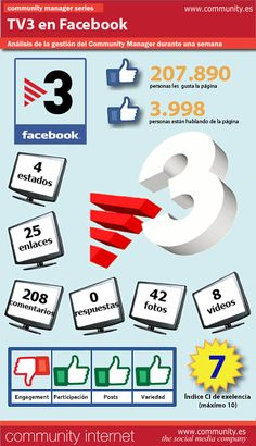TV3 en FaceBook #infografia