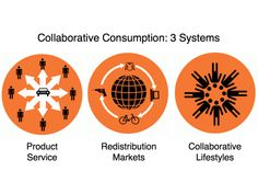 What's Mine Is Yours | The Rise of Collaborative Consumption |  | source: http://bbh-labs.com/what-collaborative-consumption-means-for-marketers