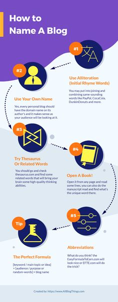 How To Name A Blog (Infographic)