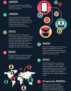 MOOCs | Piktochart Infographic Editor SMOCs, SPOCs, & Corporate MOOCs probably have much higher completion rates than MOOCs across the board have at 7%.
