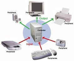 Peripherals can include input devices and output devices, as well as some storage devices and communications devices - Today Pin Computer Projects, Computer Lessons, Computer Basics, Technology Hacks, Computer Technology, Elementary Computer Lab, Computer Parts And Components, Output Device, Electronic Parts
