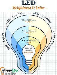 36 Best LED RAW Material | LED Light Bulb Assembling KITs