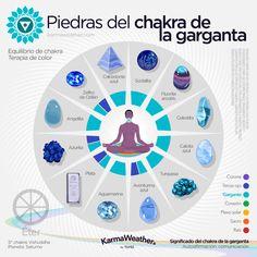 Throat Chakra Healing, Chakra Healing Stones, Crystal Healing Stones, Stones For Chakras, Throat Chakra Crystals, 7 Chakras, Quotes Thoughts, Life Quotes Love, Chakra Gorge