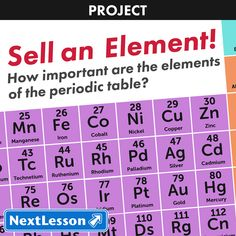 How Important Are The Elements Of The Periodic Table? The periodic table has…