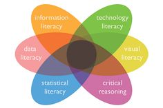 This Venn Diagram shows the basic types of literacy. Each of these breaks down into many more subtypes and those further break down. Literacy is much larger than many think.