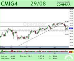 CEMIG - CMIG4 - 29/08/2012 #CMIG4 #analises #bovespa