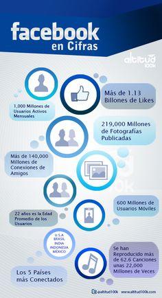 77 Razones Para Fortalecer Tu Empresa en Facebook [Infografias]