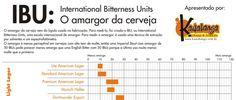 Inforgráfico desenvolvido para a choperia Kawabanga com dados do BJCP indicando o IBU, índice que mede o amargor da cerveja.