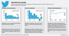 Twitter sigue creciendo en 2014, pero genera algunas dudas Information Graphics, Day Trading, Dashboards, Under Pressure, Wall Street Journal, Twitter, Bar Chart, Periodic Table, Social Media