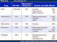 Bcg Vaccine Bladder Cancer