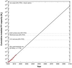 (1) What is the future of solar energy? - Quora
