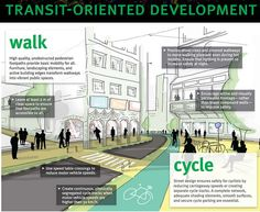 TOD https://go.itdp.org/display/live/Transport+Oriented+Development+Poster