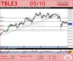 TRACTEBEL - TBLE3 - 05/10/2012 #TBLE3 #analises #bovespa