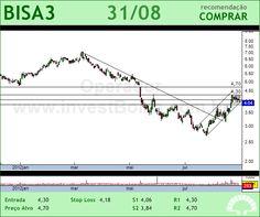 BROOKFIELD - BISA3 - 31/08/2012 #BISA3 #analises #bovespa