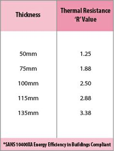The charts below show the difference in r-values between think pink aerolite and isotherm ceiling insulation. Aerolite vs isotherm r-value charts.