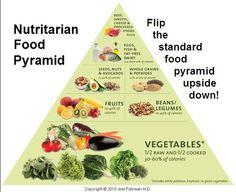 Nutritarian Food Pyramid - Dr. Joel Furhman