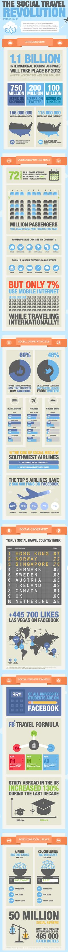 The Social Travel Revolution #tourism #infographic
