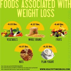 Whole grains associated w/ weight loss!