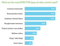 The best types of video content for businesses to make