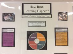 How Does Learning Happen Board Sarnia Lambton Parent Professional Resource Centre How Does Learning Happen, Focus Boards, Early Childhood Education, Child Development, Back To School, Projects To Try, Classroom, Activities, Shit Happens